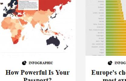 パスポートの強さを視覚的に知る:インフォグラフィックの効用