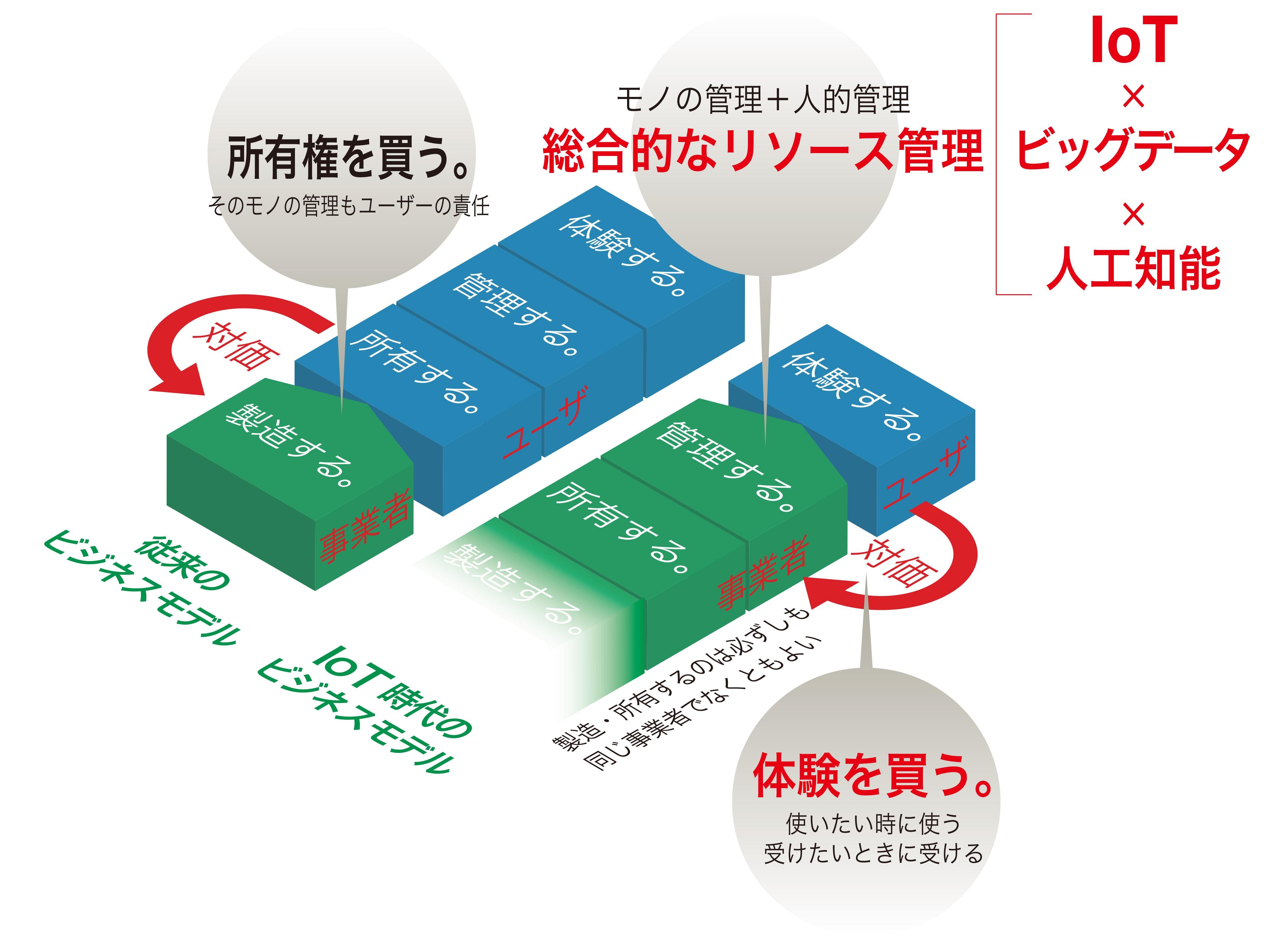 IoT画像1
