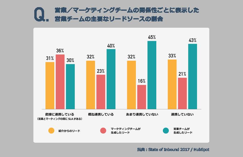営業/マーケティングチームの関係性ごとに表示した 営業チームの主要なリードソースの割合