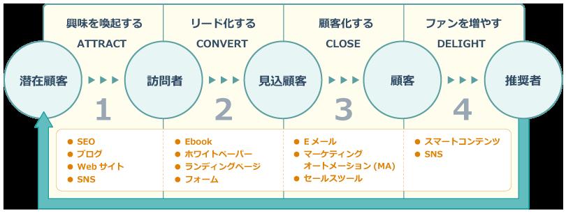 インバウンドマーケティングのプロセス図