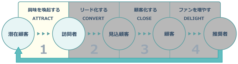 インバウンドマーケティングのプロセス_ATTRACT