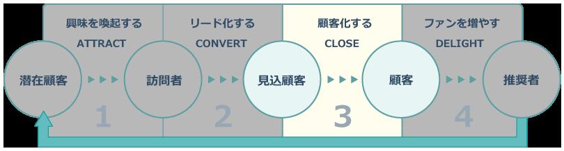 インバウンドマーケティングのステージ_CLOSE