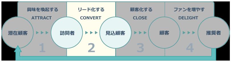 インバウンドマーケティングのプロセス_convert