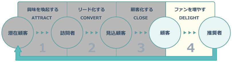 インバウンドマーケティングのプロセス_DELIGHT