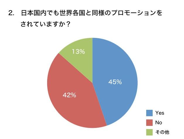 日本国内でも世界各国と同様のプロモーションをされていますか? グラフ