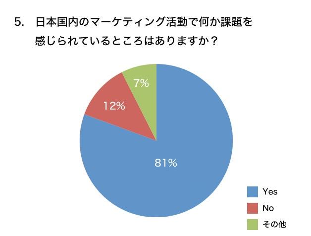 日本国内のマーケティング活動で何か課題を感じられているところはありますか? グラフ