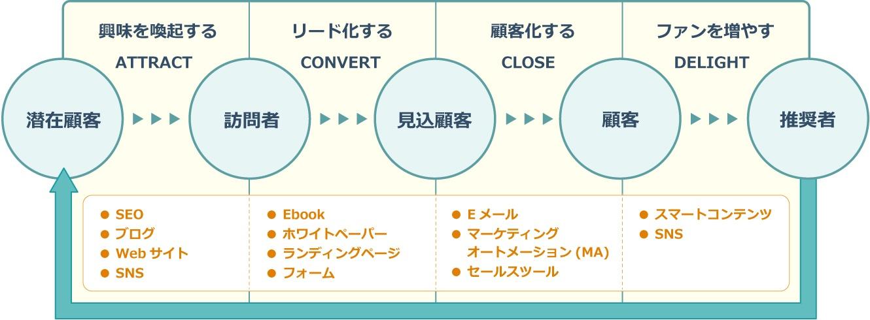 インバウンドマーケティングの4つのステップ