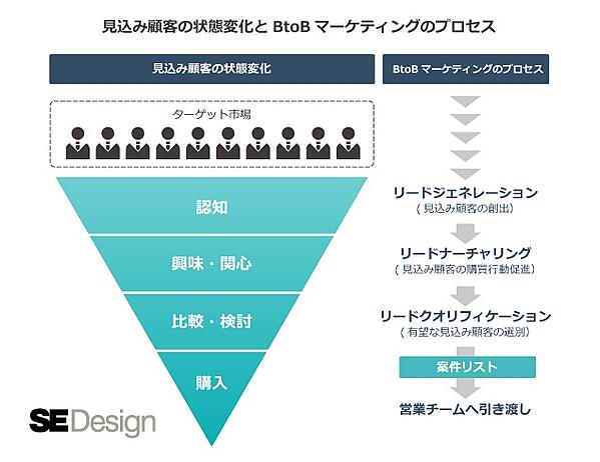 見込み顧客の状態変化とBtoBマーケティングのプロセス