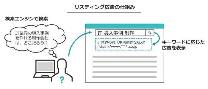 リスティング広告の仕組み図