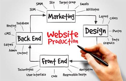 時間と費用を合理化!ホームページ作成を外注する時にやっておくべき3つのポイント